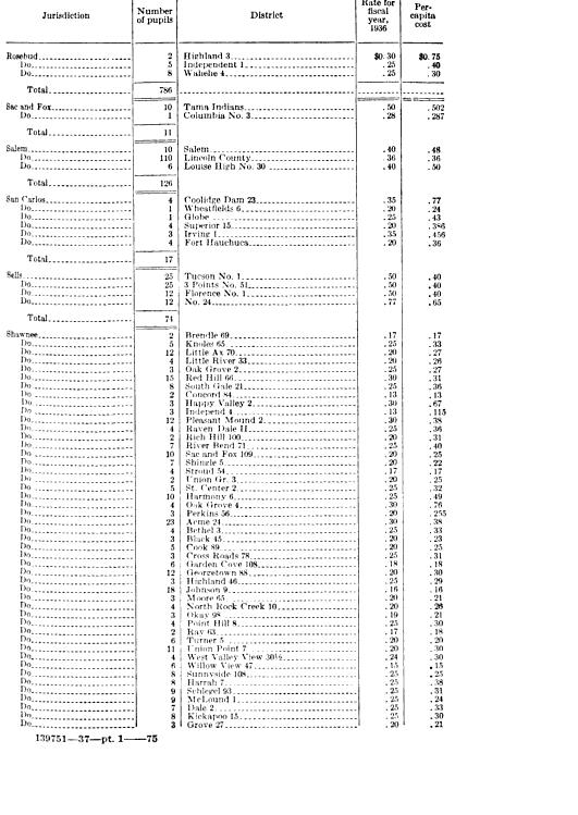[graphic][table][ocr errors][ocr errors]